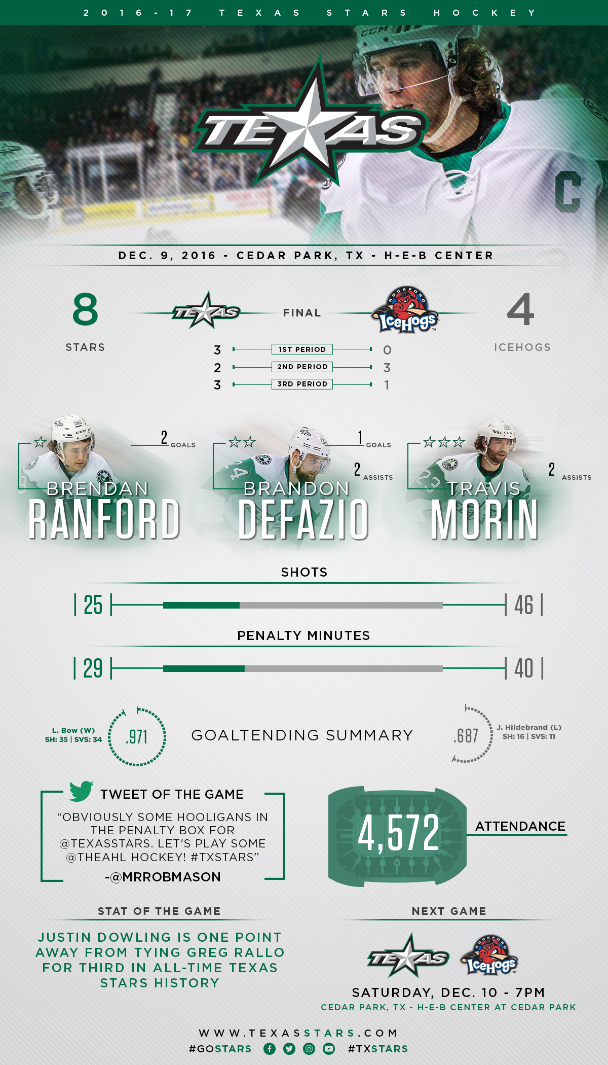 1617_Infographic_PostGame_1209_updated.jpg